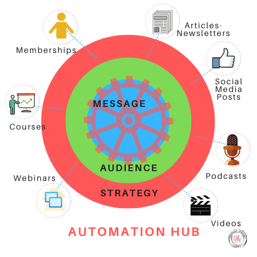 Automation Hub-Deborah Johnson